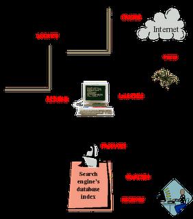 Bagaimana Mesin Pencari Bekerja