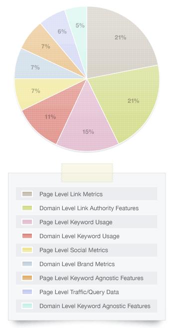 ranking factors google 2011 Bagaimana Melakukan  SEO pada website/ blog lengkap