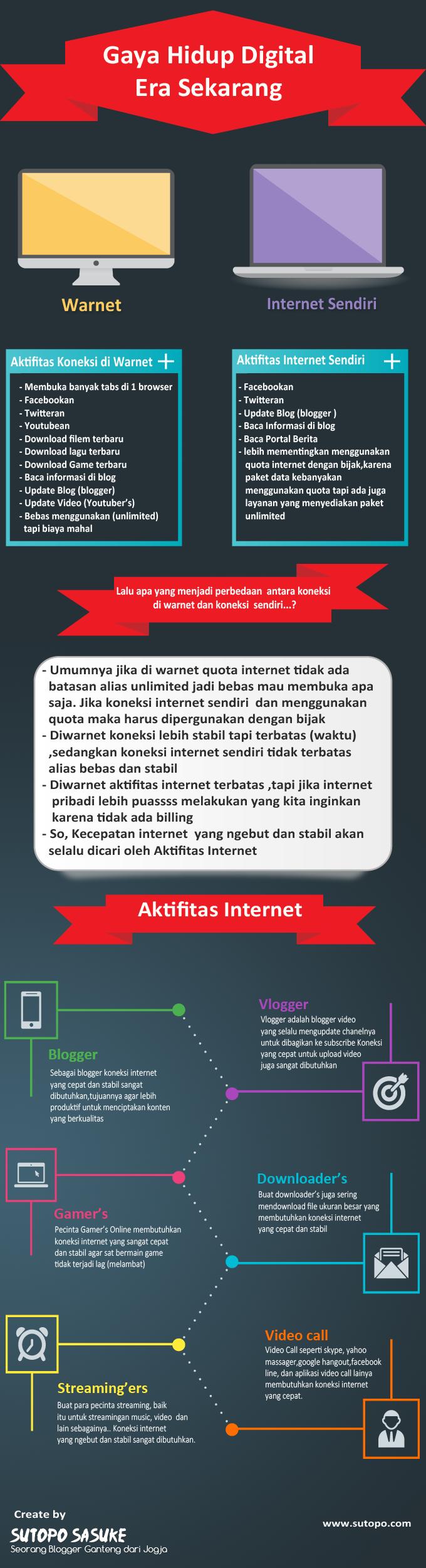 Aktifitas Internet