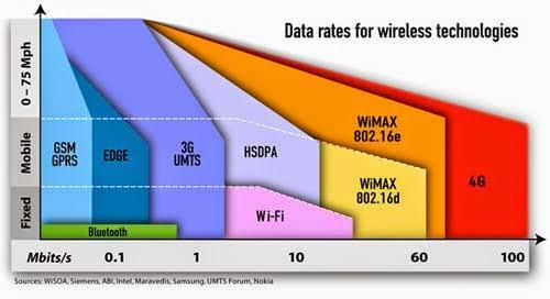 Data Grafik Kecepatan Internet 4G