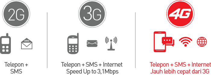 Fitur Keunggulan smartfren 4G LTE