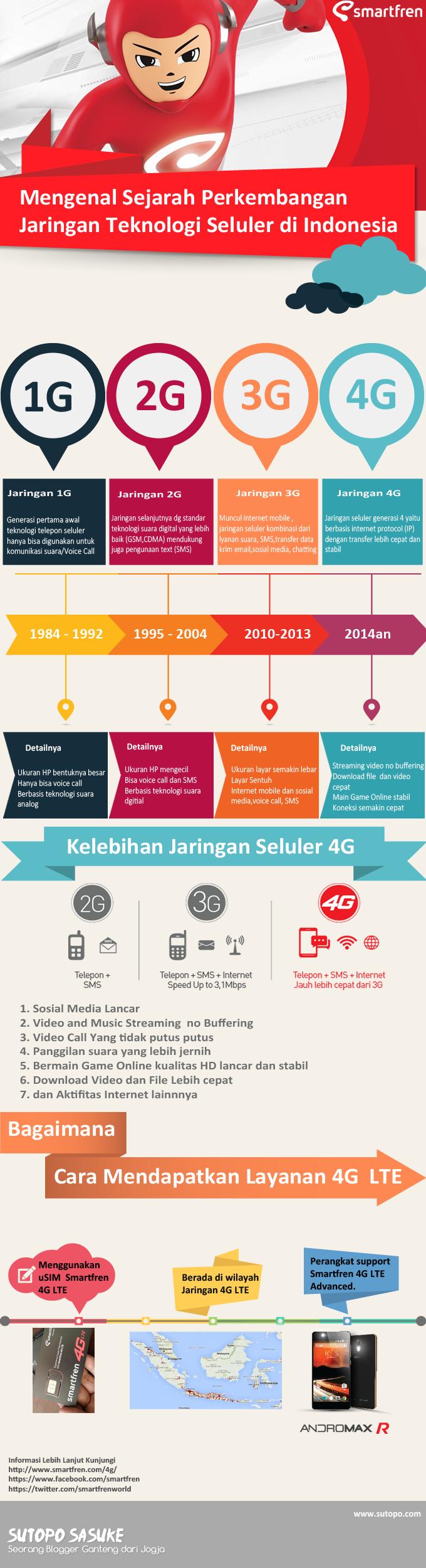 Sejarah Perkembangan Teknologi Komunikasi Seluler diIndonesia