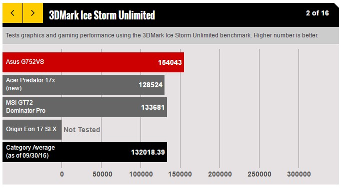 tests-graphics-and-gaming-performance-using-the-3dmark-ice-storm-unlimited-benchmark-asus-rog-g752vs