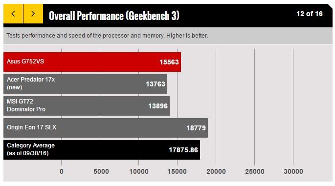Overall Performance ASUS ROG G752VS